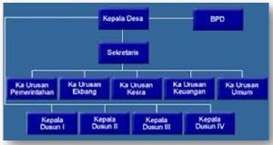 Gambar Setuktur Pemerintahan Desa