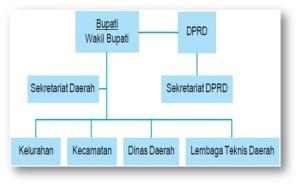 Gambar Struktur Organisasi Kabupaten