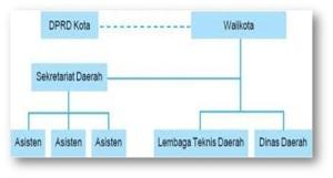 Lembaga struktur organisasi Kota